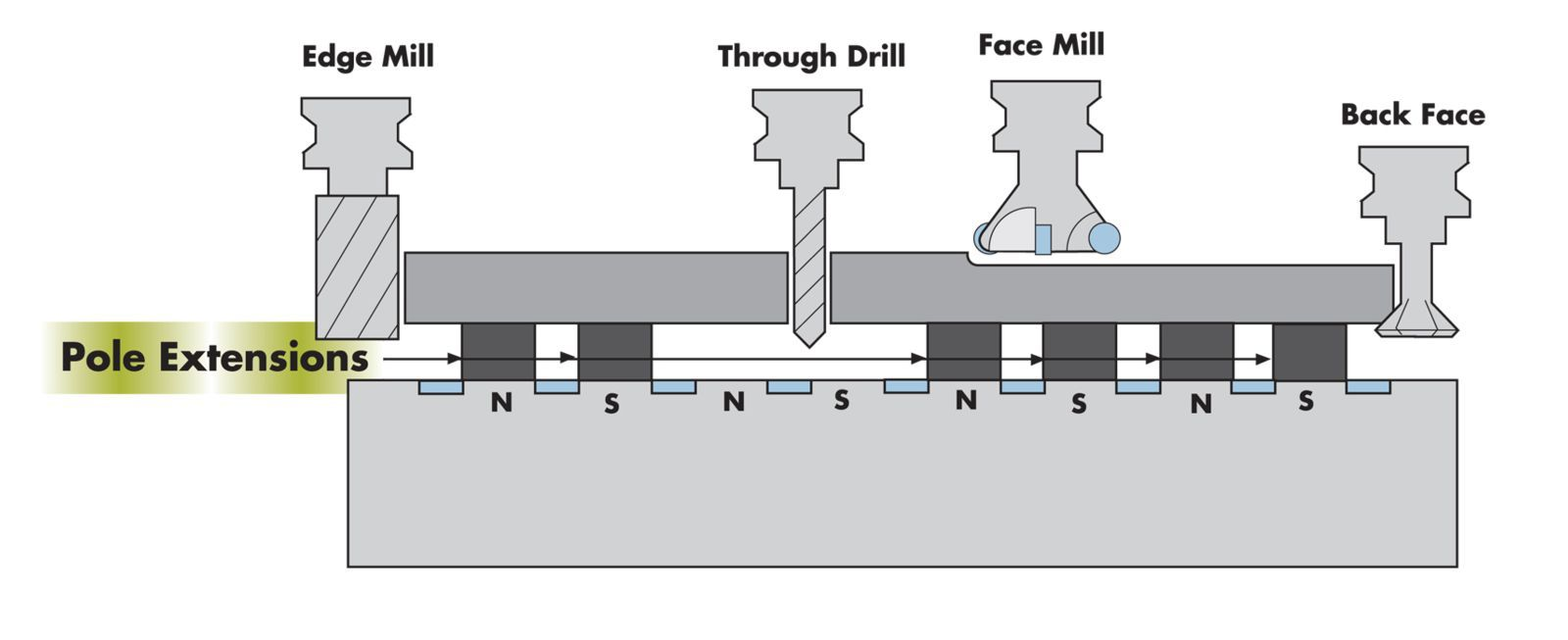 Pole Extensions for Magnetic Top Tooling